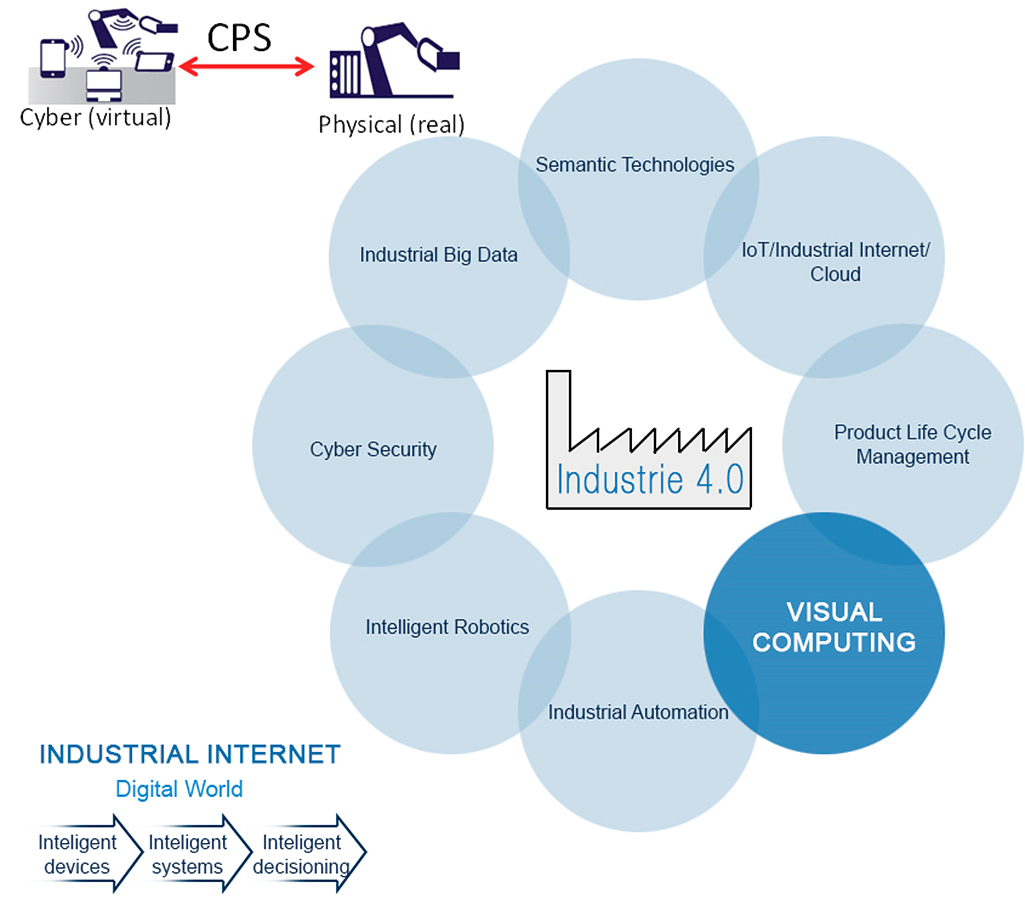 Visual Computing as Key Enabling Technology for Industry 4.0