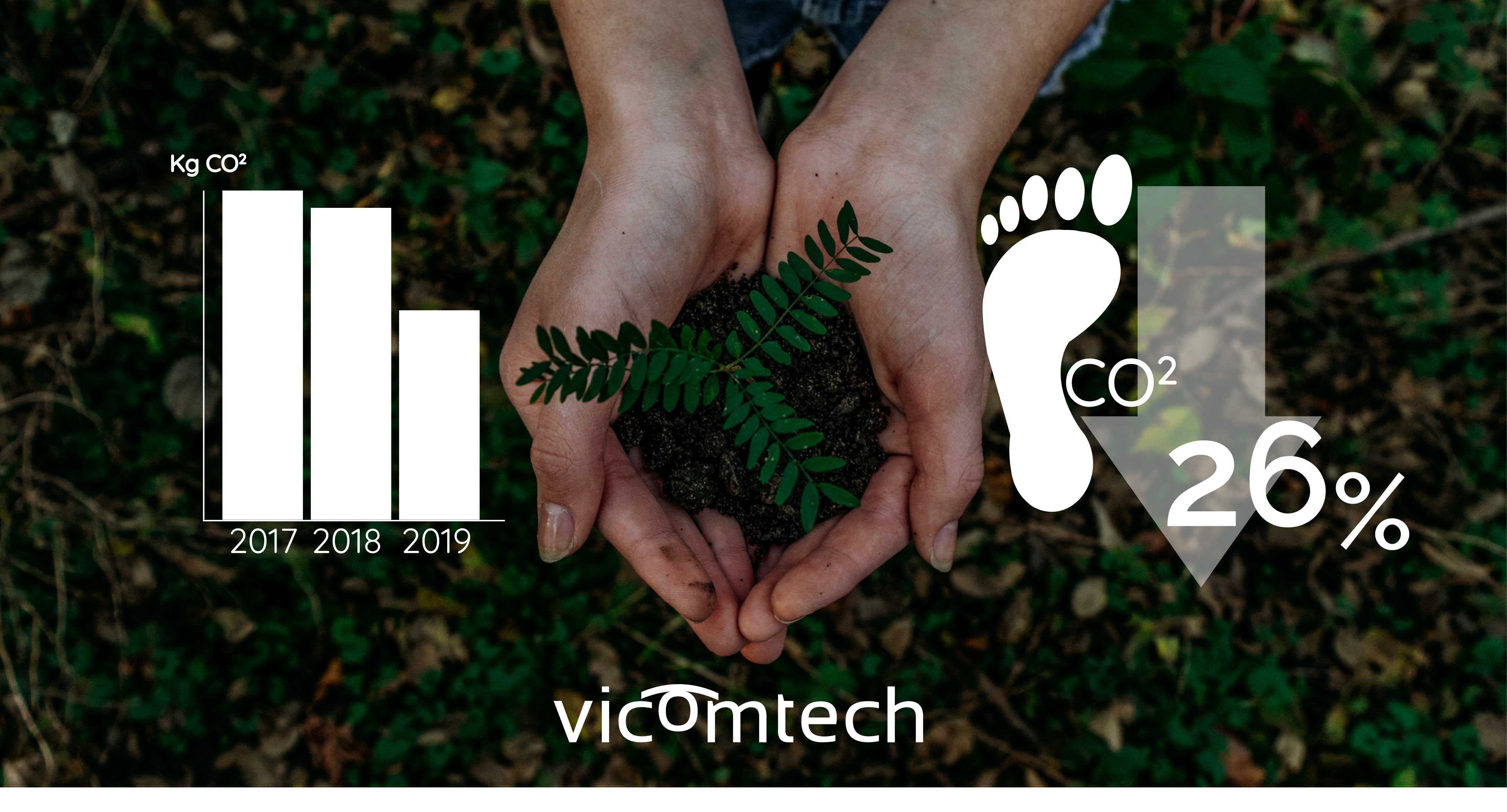 In 2019, Vicomtech's carbon footprint has been reduced by 26%